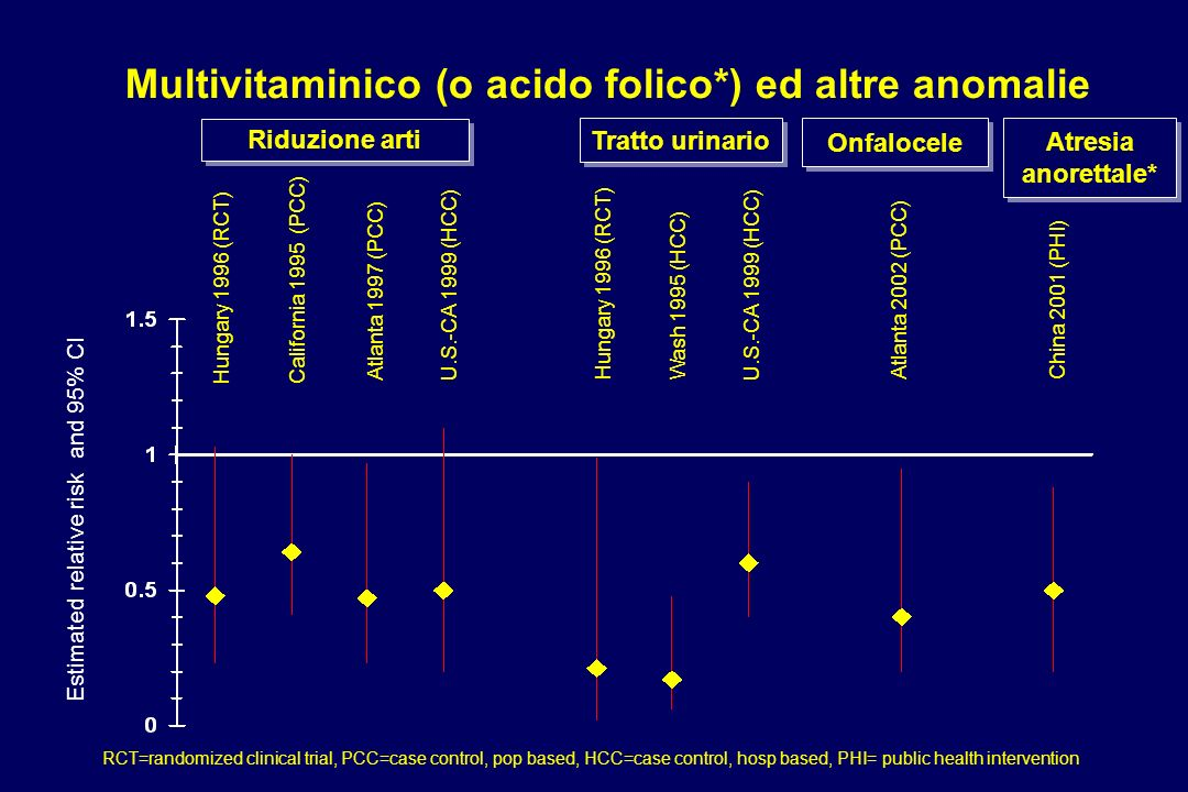 Multivitaminico (o acido folico*) ed altre anomalie