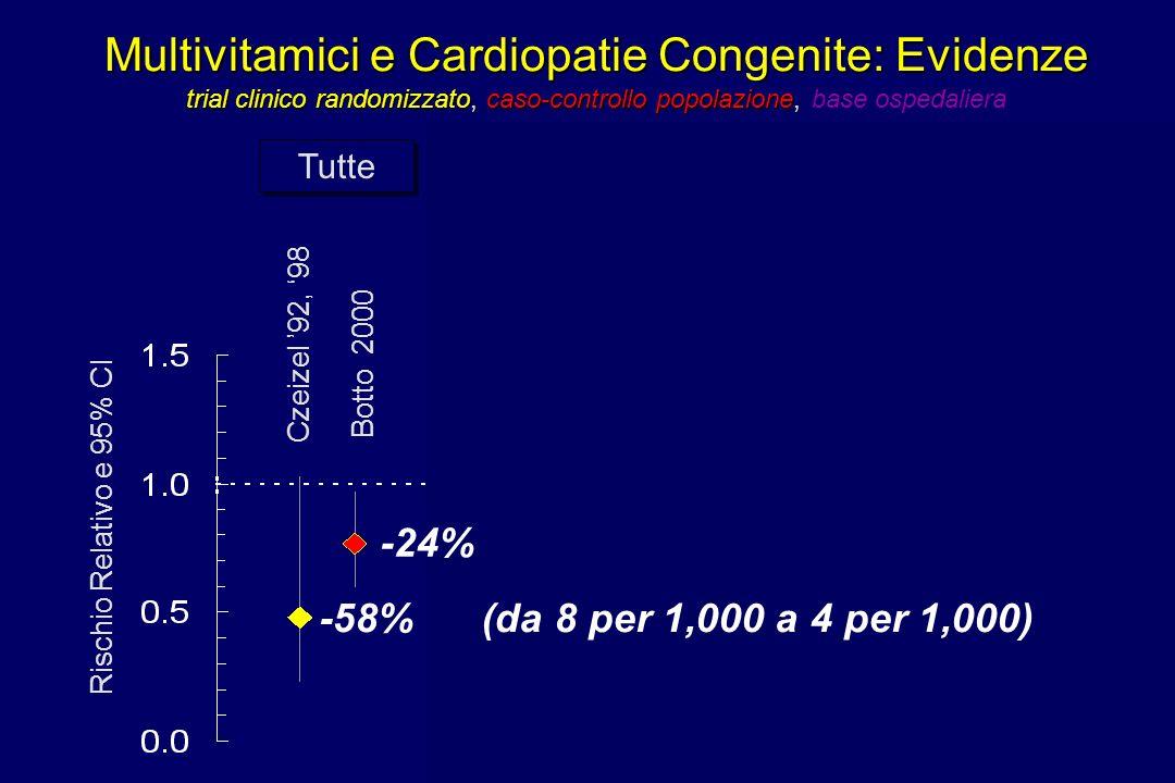 Multivitamici e Cardiopatie Congenite: Evidenze trial clinico randomizzato, caso-controllo popolazione, base ospedaliera
