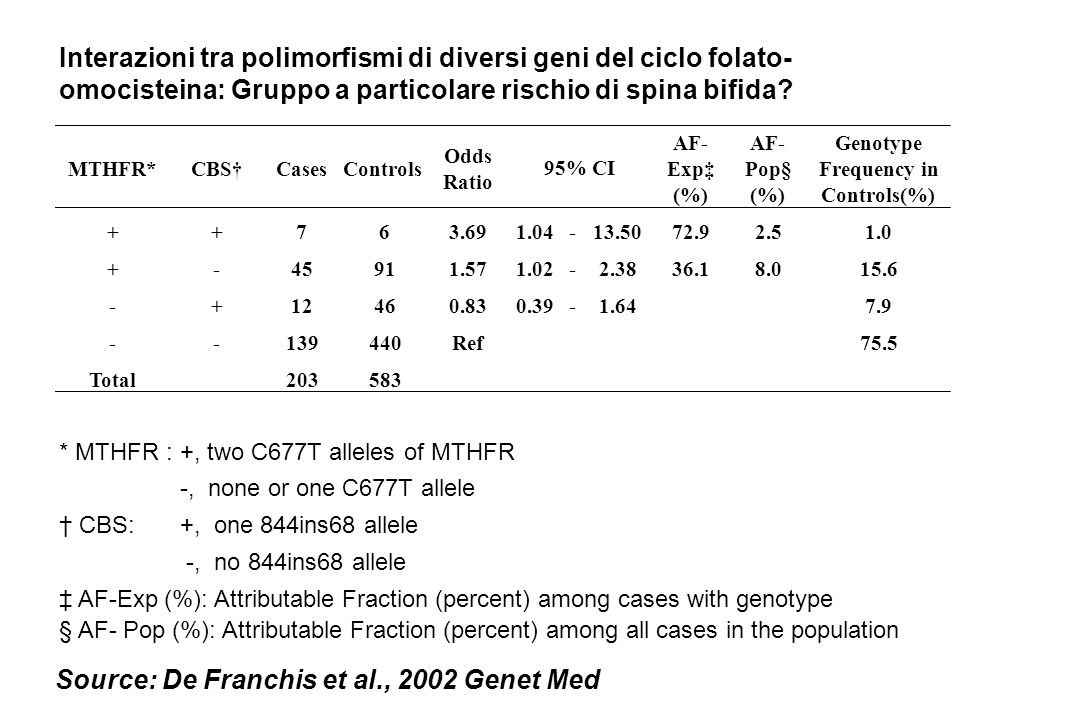 Source: De Franchis et al., 2002 Genet Med