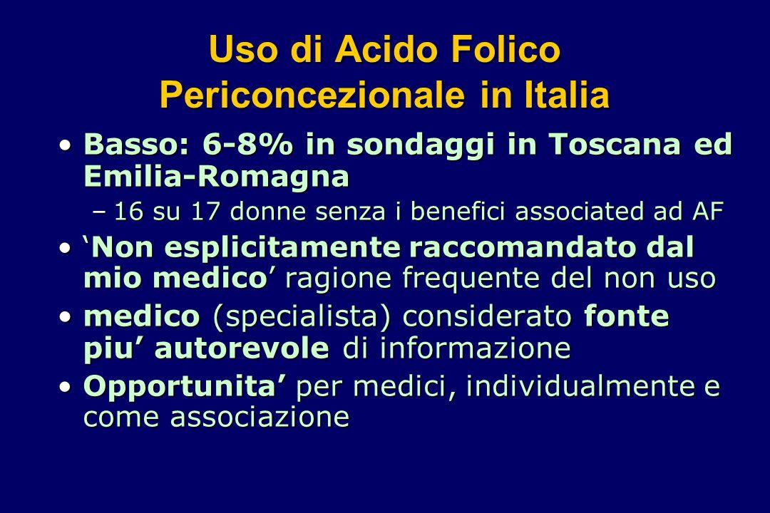 Uso di Acido Folico Periconcezionale in Italia