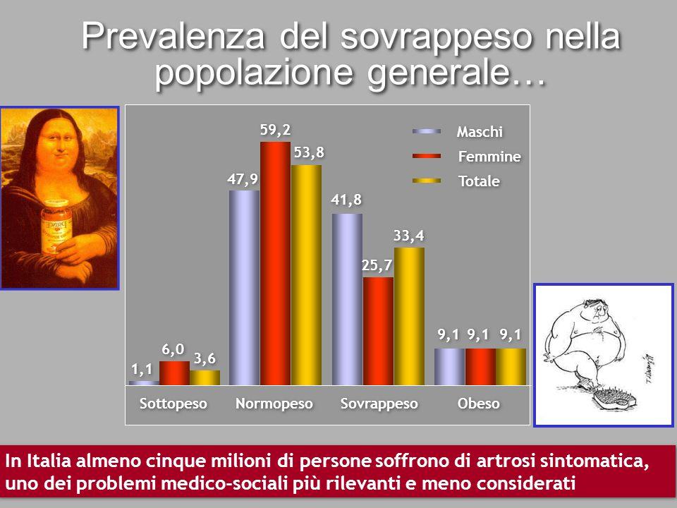 Prevalenza del sovrappeso nella popolazione generale…