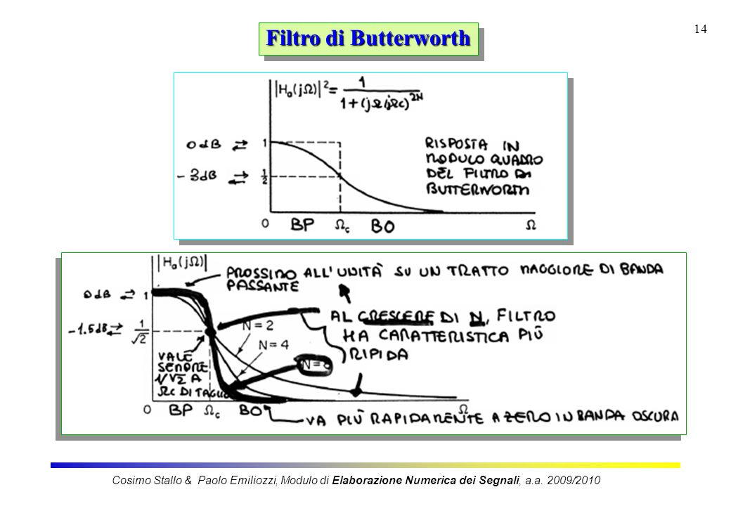 Filtro di Butterworth Cosimo Stallo & Paolo Emiliozzi, Modulo di Elaborazione Numerica dei Segnali, a.a.