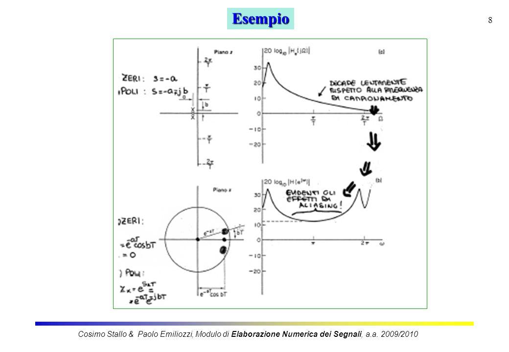Esempio Cosimo Stallo & Paolo Emiliozzi, Modulo di Elaborazione Numerica dei Segnali, a.a.