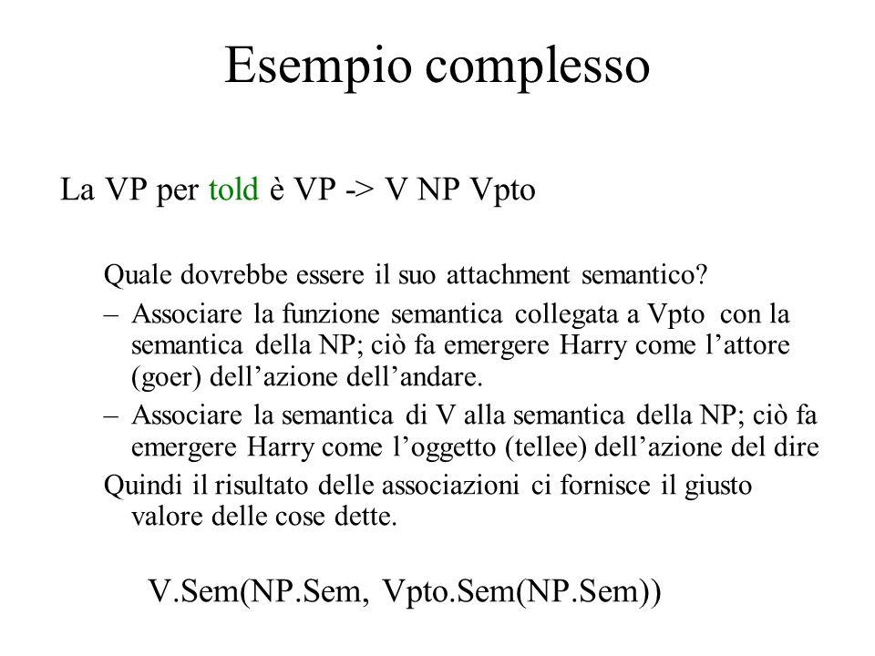 Esempio complesso La VP per told è VP -> V NP Vpto