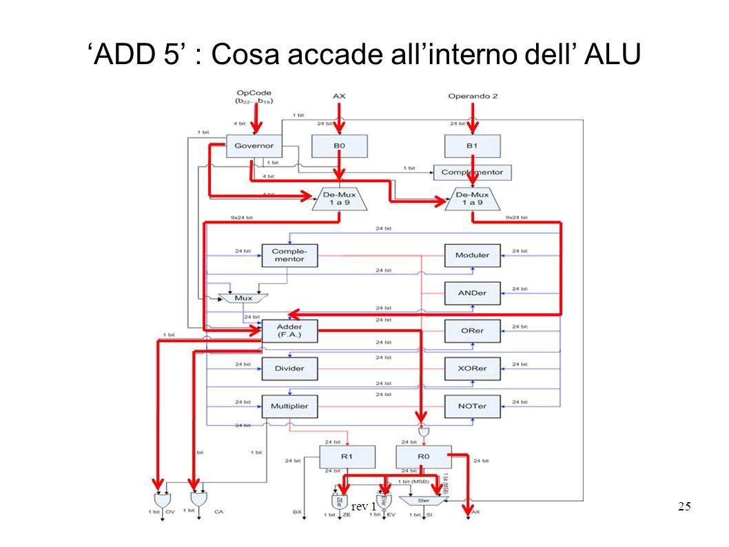 'ADD 5' : Cosa accade all'interno dell' ALU