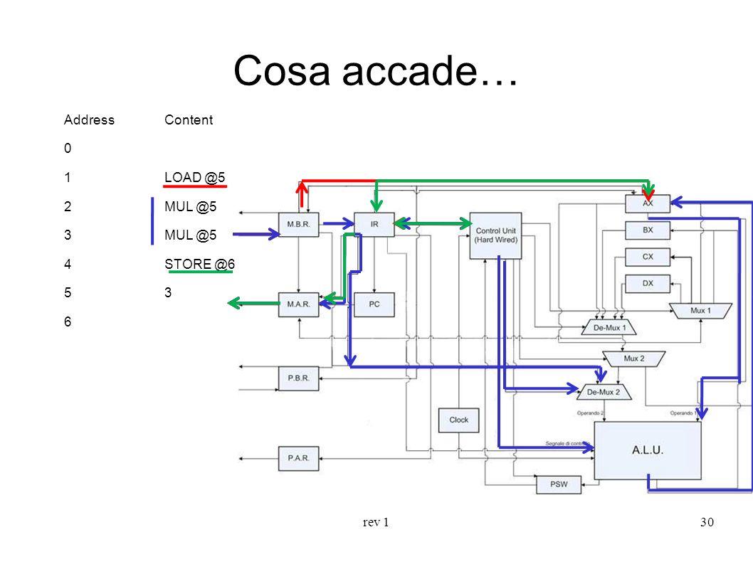 Cosa accade… Address Content 1 LOAD @5 2 MUL @5 3 MUL @5 4 STORE @6
