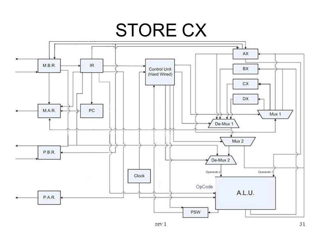 STORE CX OpCode rev 1