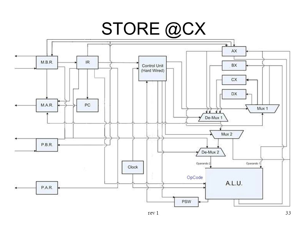STORE @CX OpCode rev 1