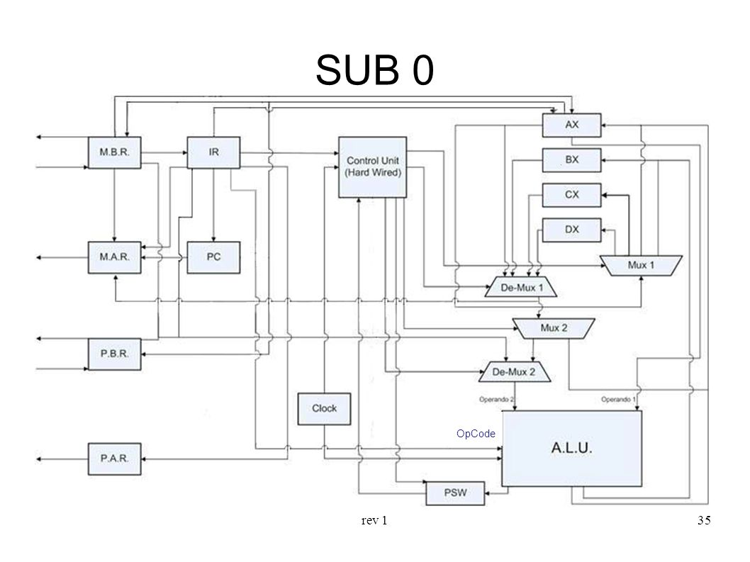 SUB 0 OpCode rev 1