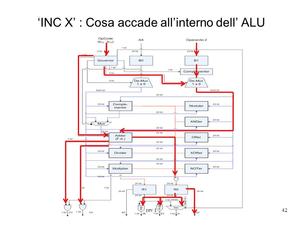 'INC X' : Cosa accade all'interno dell' ALU