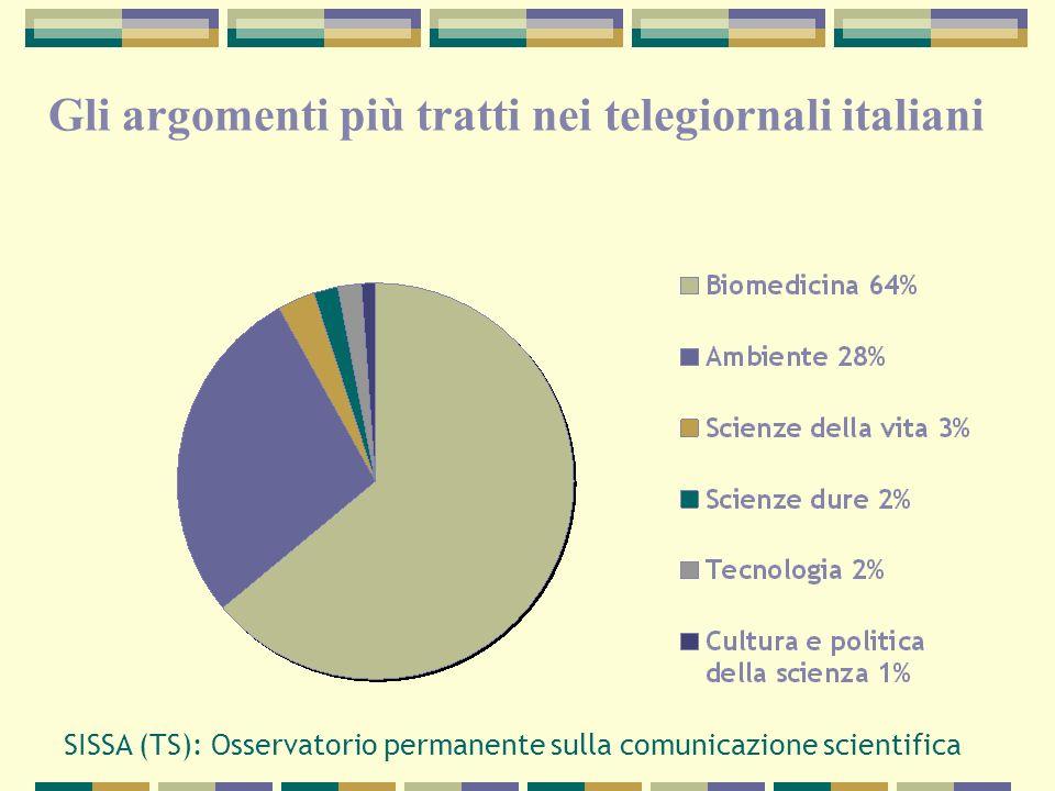 Gli argomenti più tratti nei telegiornali italiani
