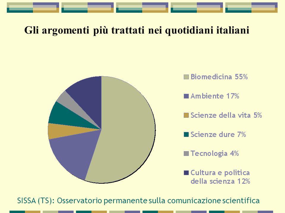 Gli argomenti più trattati nei quotidiani italiani