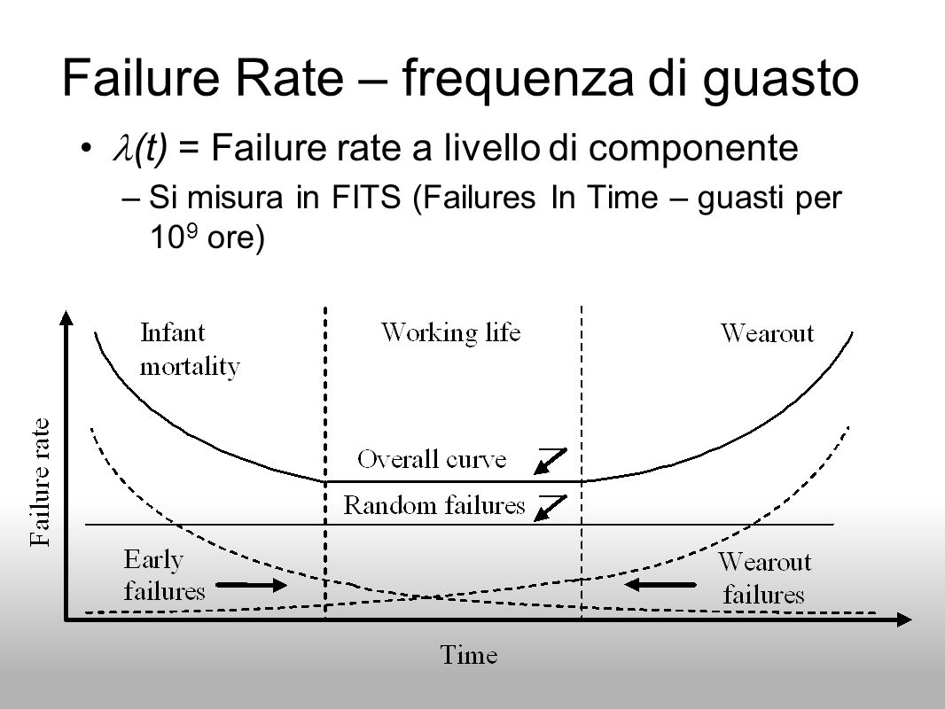Failure Rate – frequenza di guasto