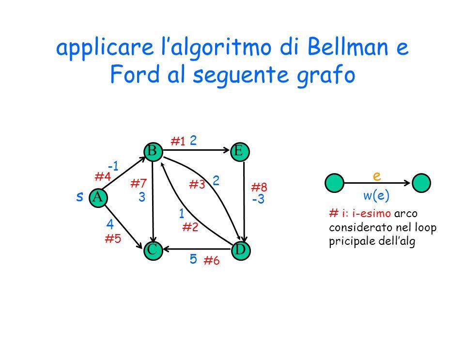 applicare l'algoritmo di Bellman e Ford al seguente grafo