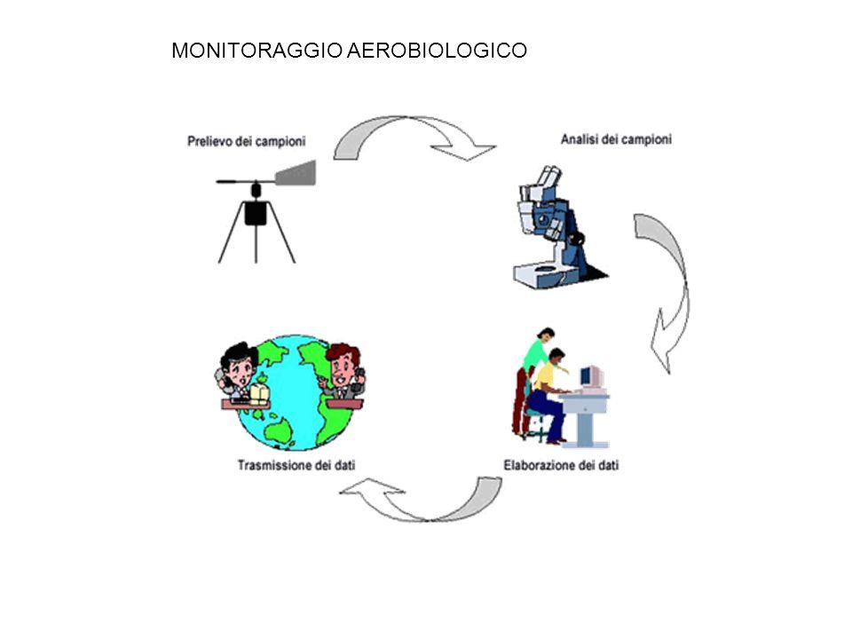 MONITORAGGIO AEROBIOLOGICO