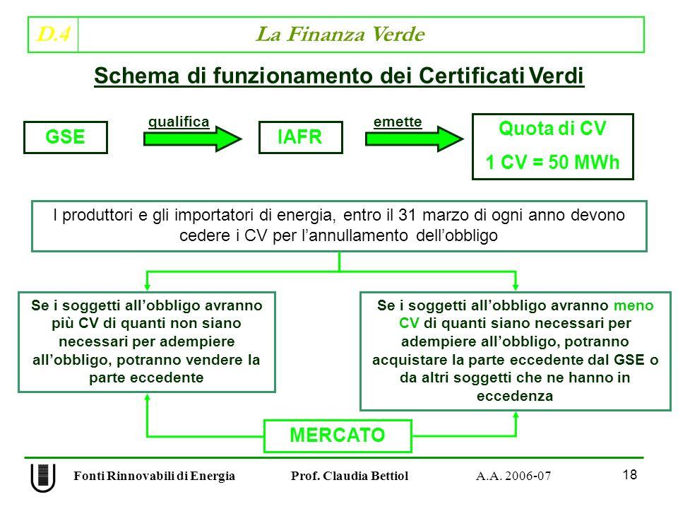 Schema di funzionamento dei Certificati Verdi