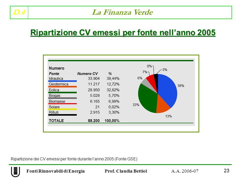 Ripartizione CV emessi per fonte nell'anno 2005