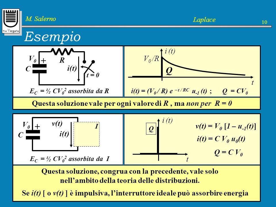 Esempio + Q + V0 C R i(t) t i (t) V0 /R