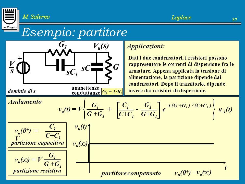 Esempio: partitore R + R1 C V C1 G + G1 V s sC1 sC Vu(s)