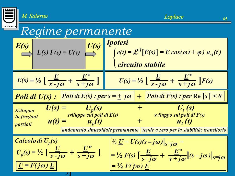 Regime permanente Ipotesi circuito stabile U(s) E(s) Poli di U(s) : +