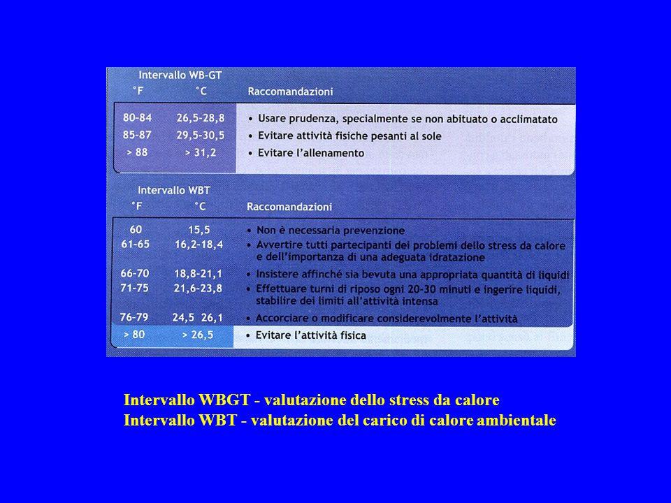Intervallo WBGT - valutazione dello stress da calore