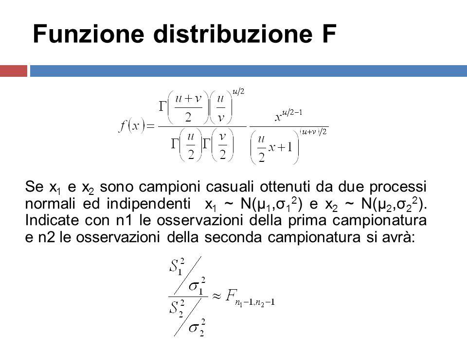 Funzione distribuzione F