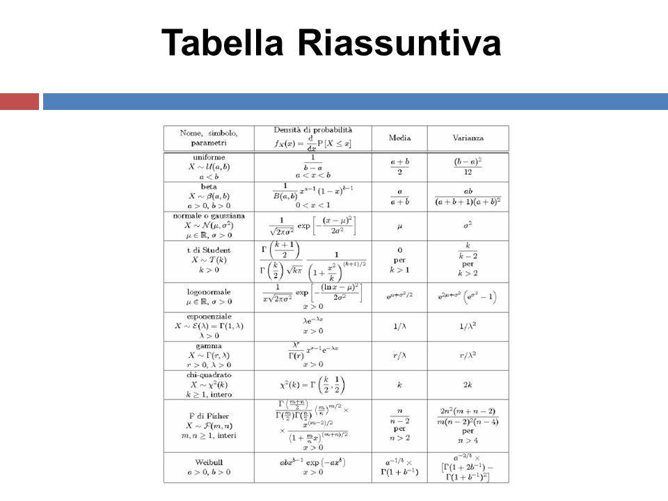 Tabella Riassuntiva