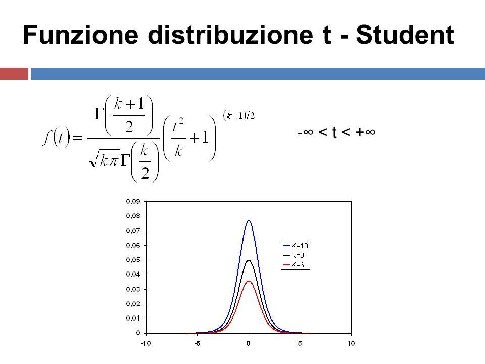 Funzione distribuzione t - Student