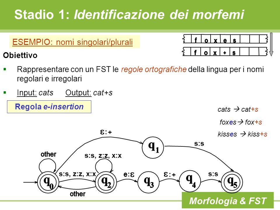 Stadio 1: Identificazione dei morfemi