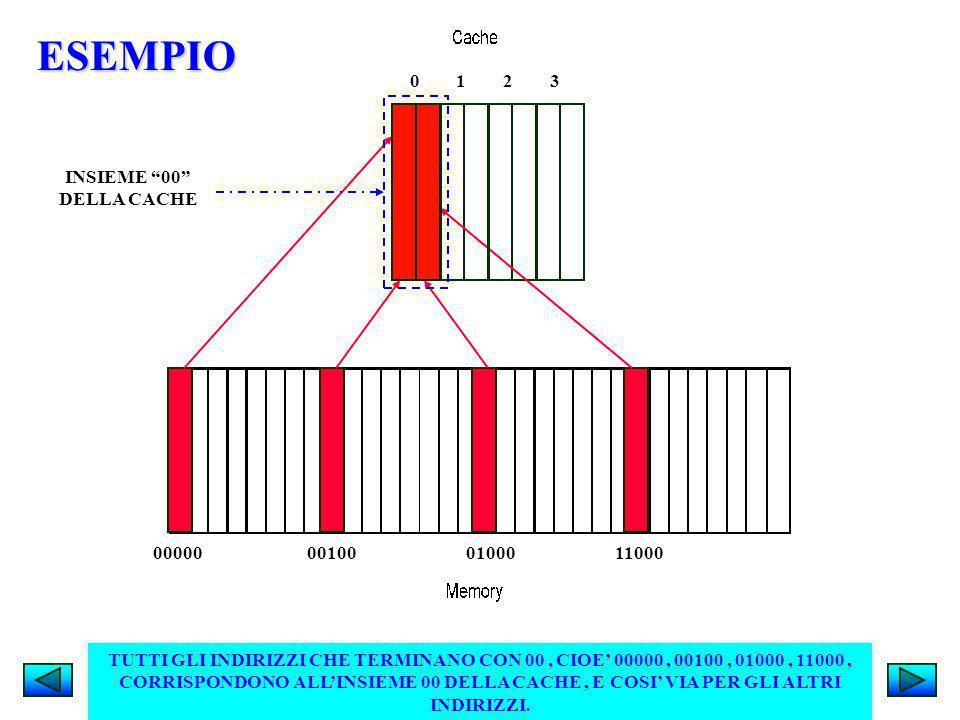 ESEMPIO 0 1 2 3 INSIEME 00 DELLA CACHE 00000 00100 01000 11000