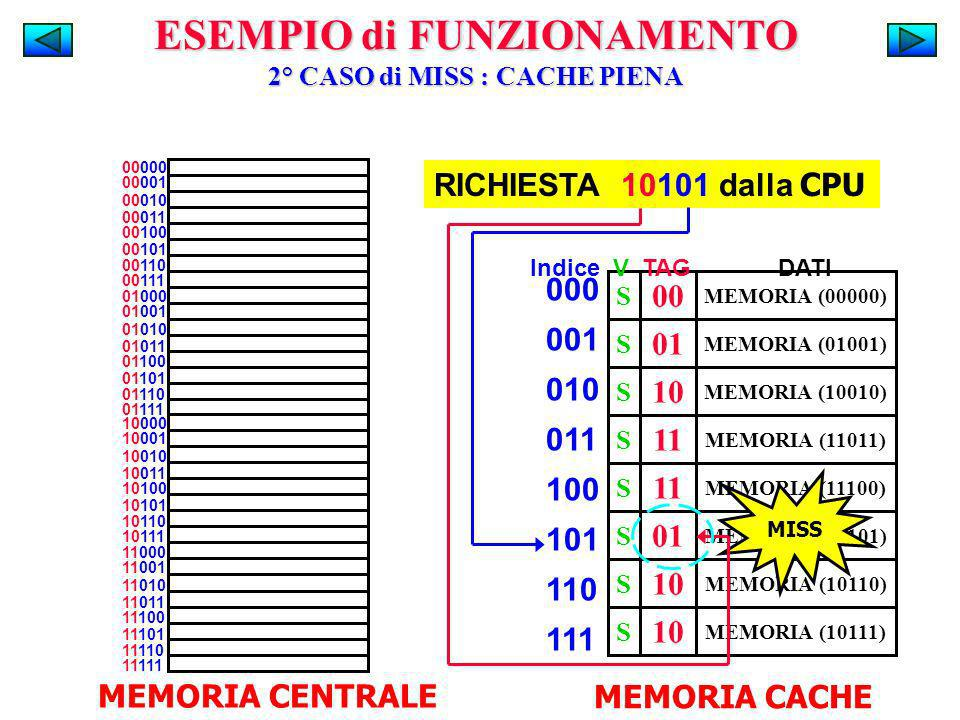 ESEMPIO di FUNZIONAMENTO 2° CASO di MISS : CACHE PIENA