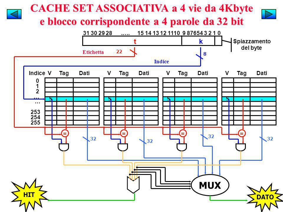 CACHE SET ASSOCIATIVA a 4 vie da 4Kbyte e blocco corrispondente a 4 parole da 32 bit