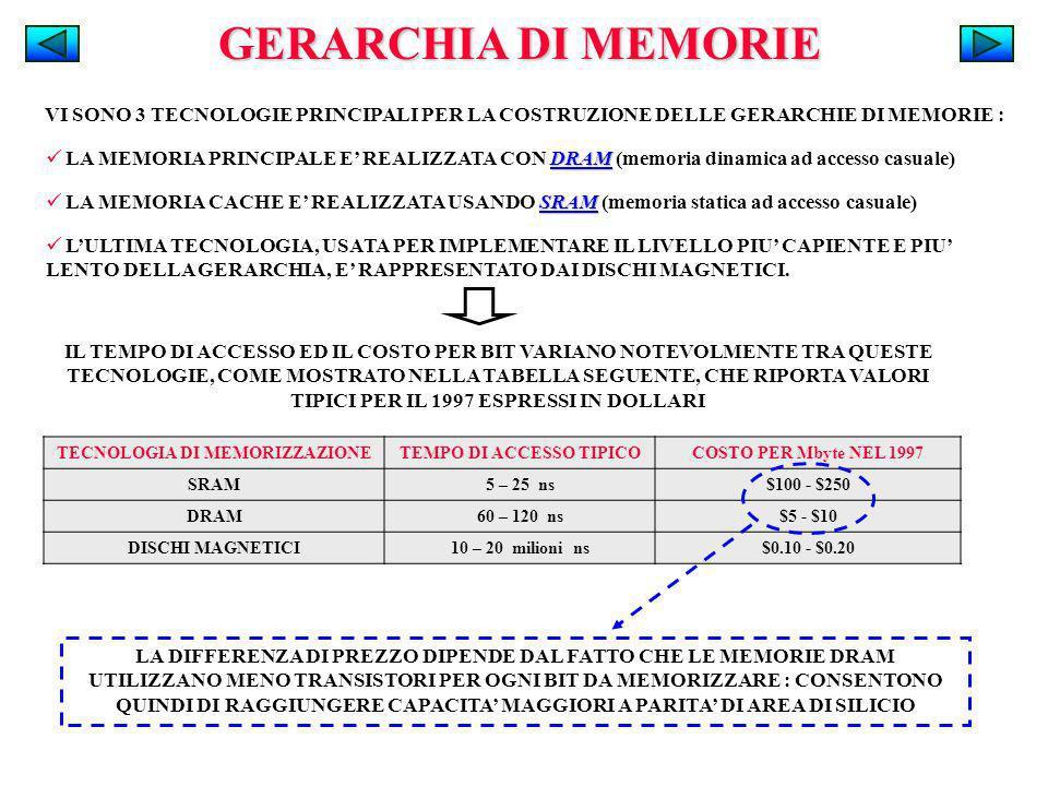 TECNOLOGIA DI MEMORIZZAZIONE TEMPO DI ACCESSO TIPICO