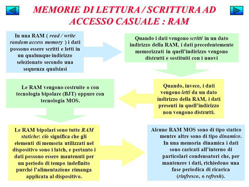 MEMORIE DI LETTURA / SCRITTURA AD ACCESSO CASUALE : RAM