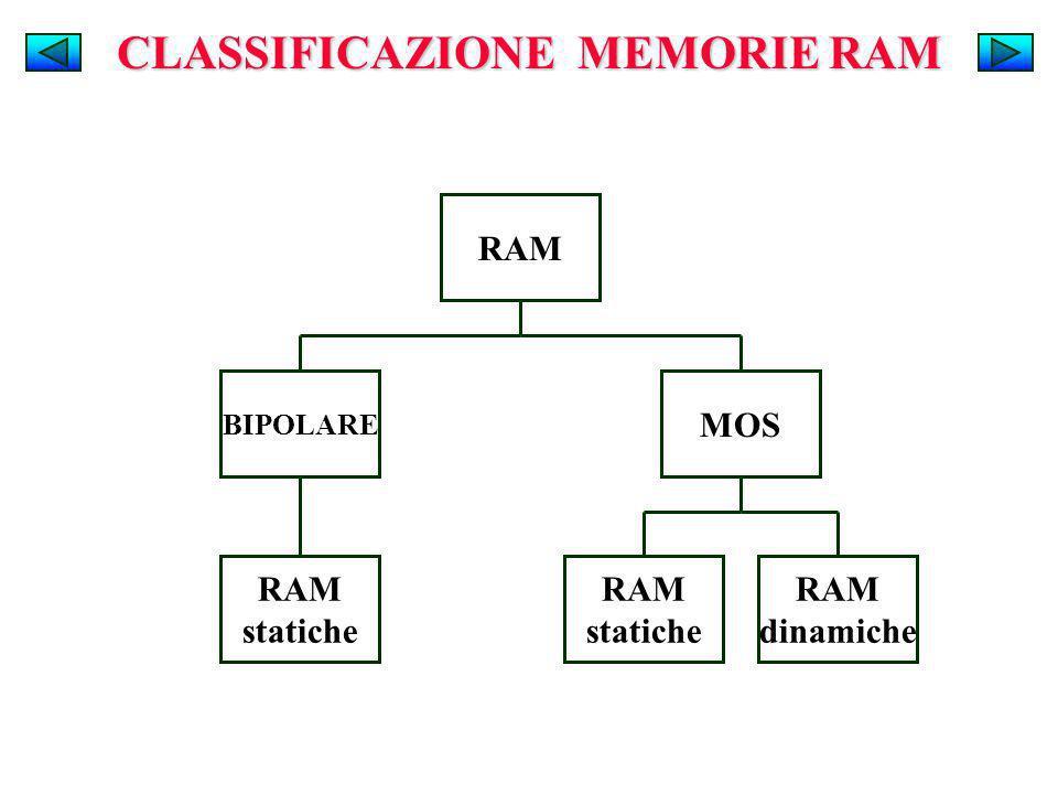 CLASSIFICAZIONE MEMORIE RAM
