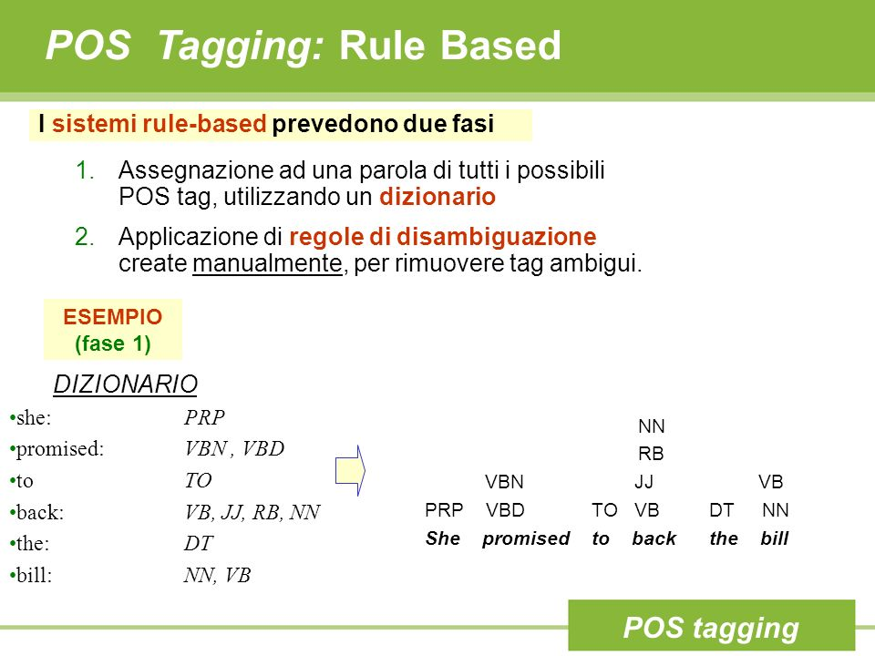 POS Tagging: Rule Based