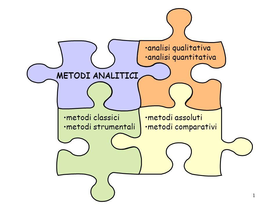 analisi qualitativa analisi quantitativa. METODI ANALITICI. metodi classici. metodi strumentali.