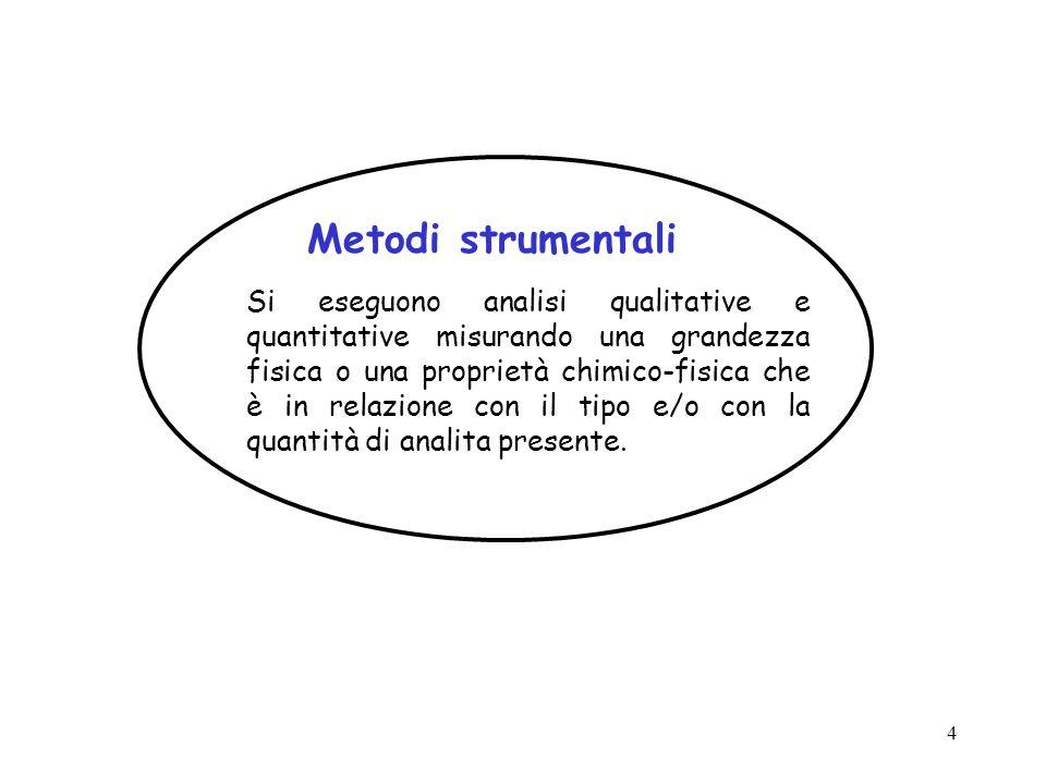 Metodi strumentali
