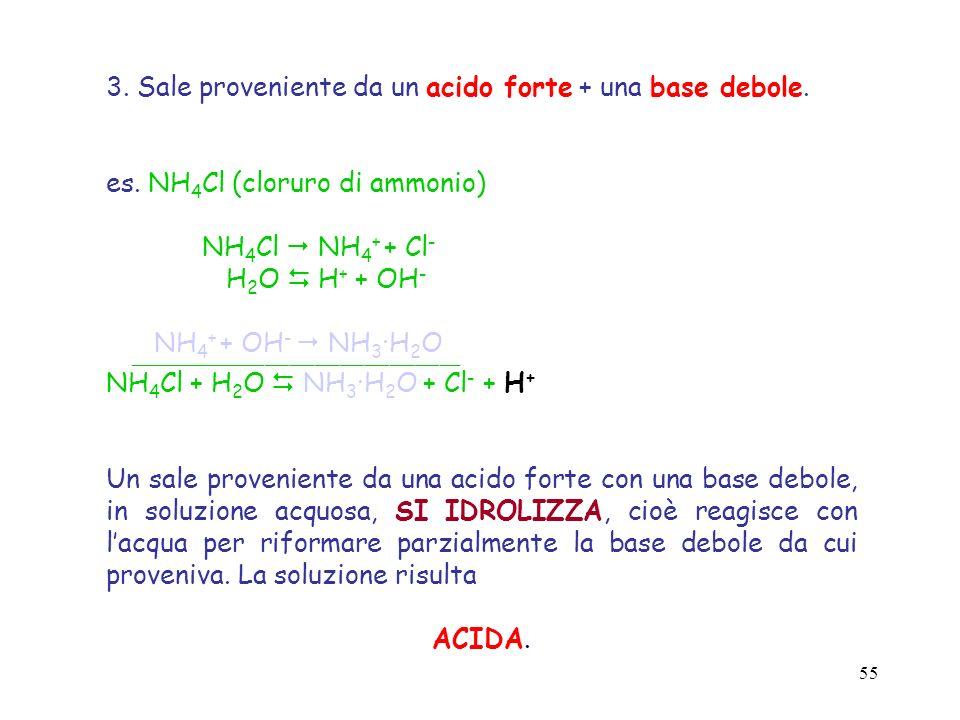 3. Sale proveniente da un acido forte + una base debole.