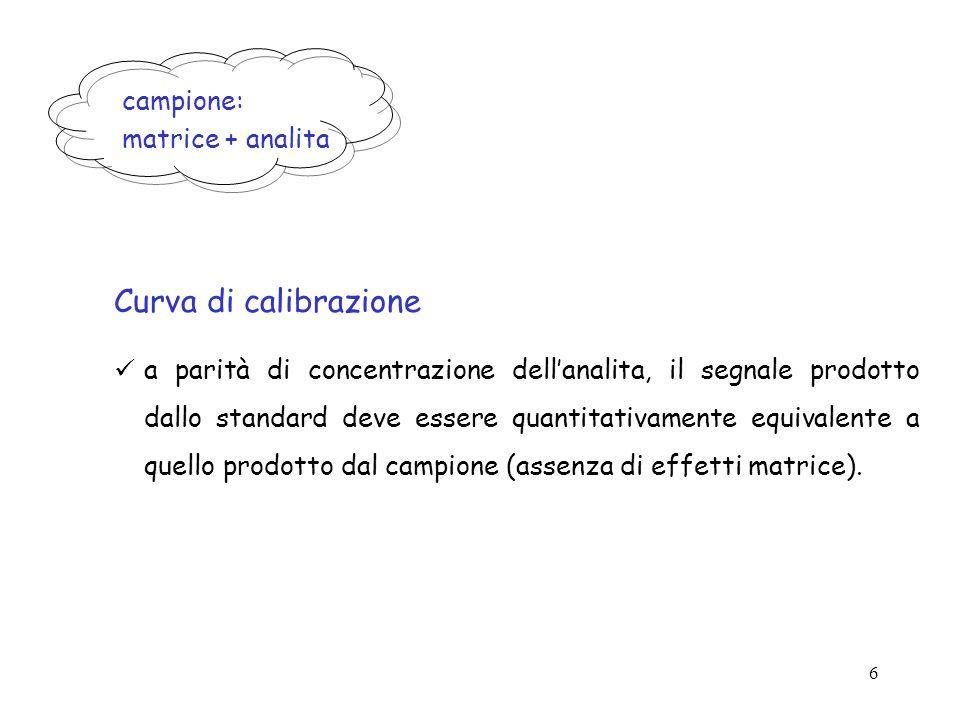 Curva di calibrazione campione: matrice + analita