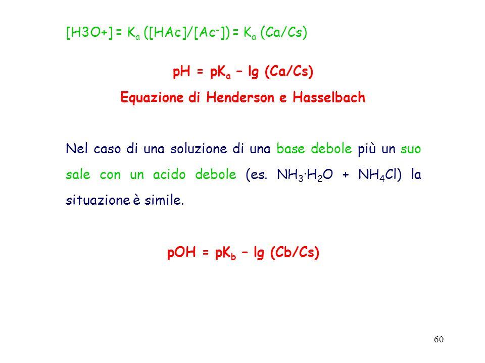 Equazione di Henderson e Hasselbach