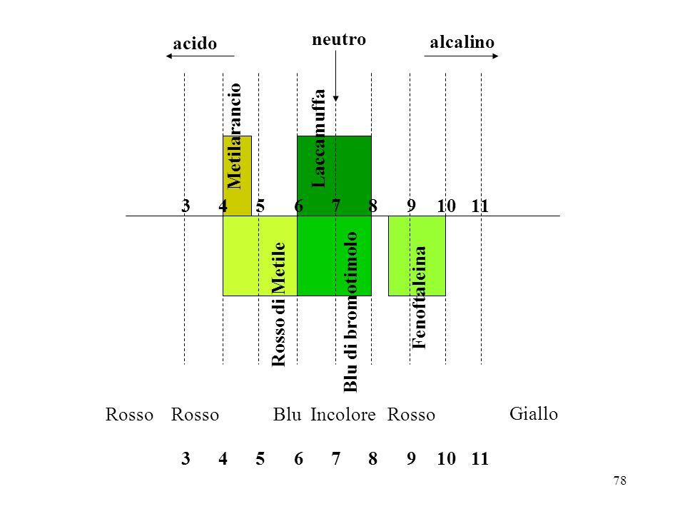 acido neutro. alcalino. Metilarancio. Laccamuffa. 10. 9. 8. 7. 6. 5. 4. 3. 11. Fenoftaleina.