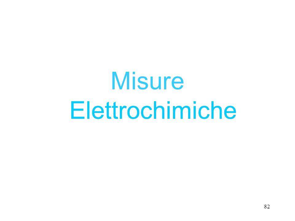 Misure Elettrochimiche