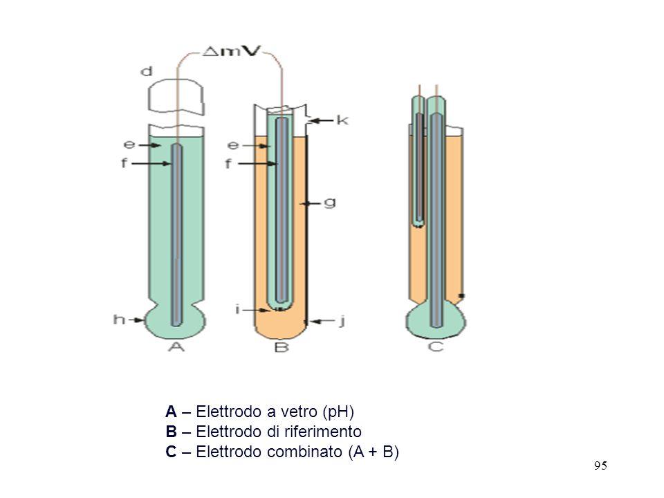 A – Elettrodo a vetro (pH)