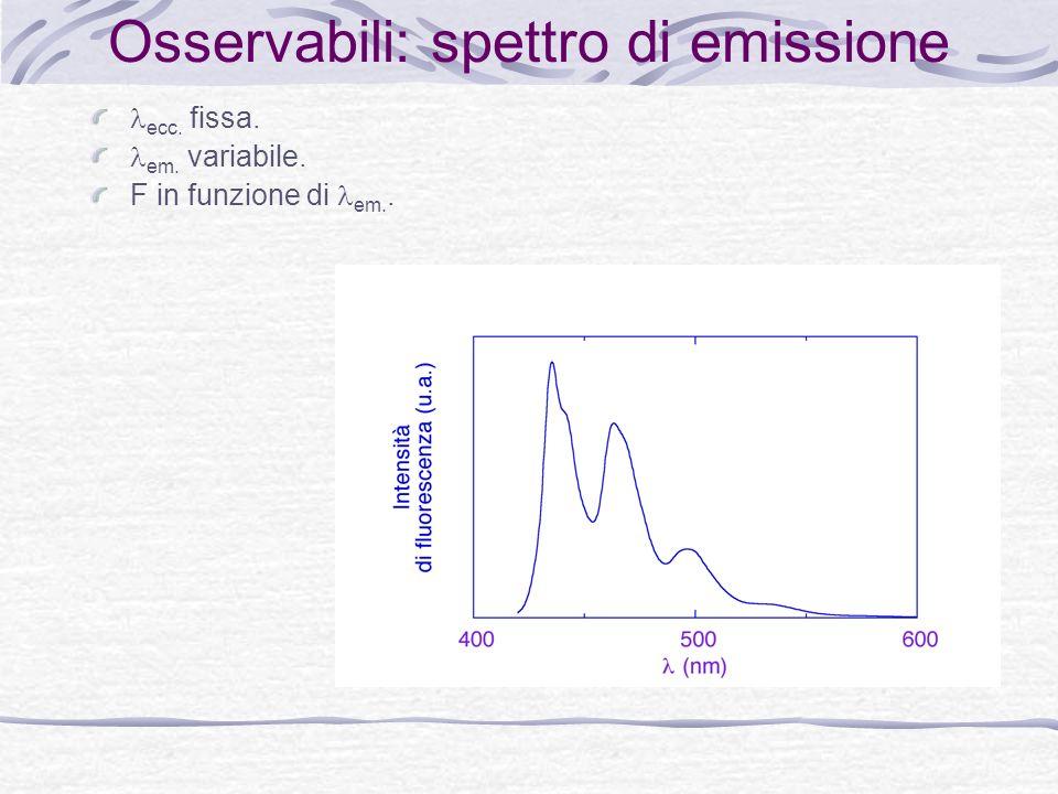 Osservabili: spettro di emissione