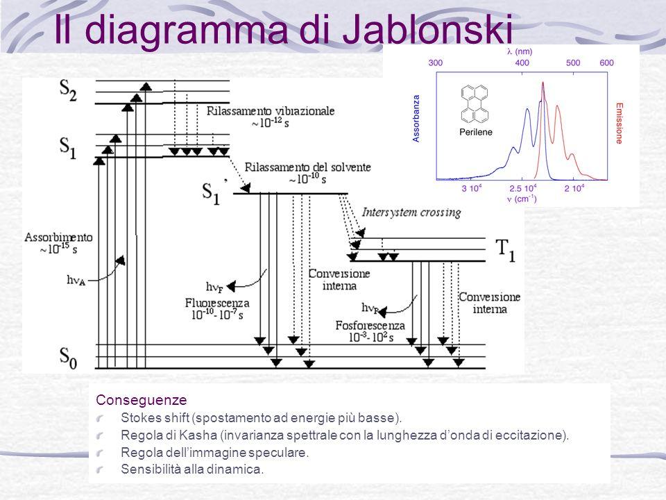Il diagramma di Jablonski
