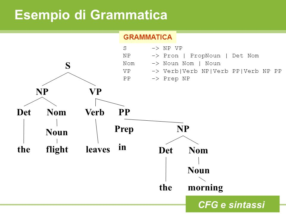 Esempio di Grammatica S NP VP Det Nom Verb PP Prep NP Noun in the