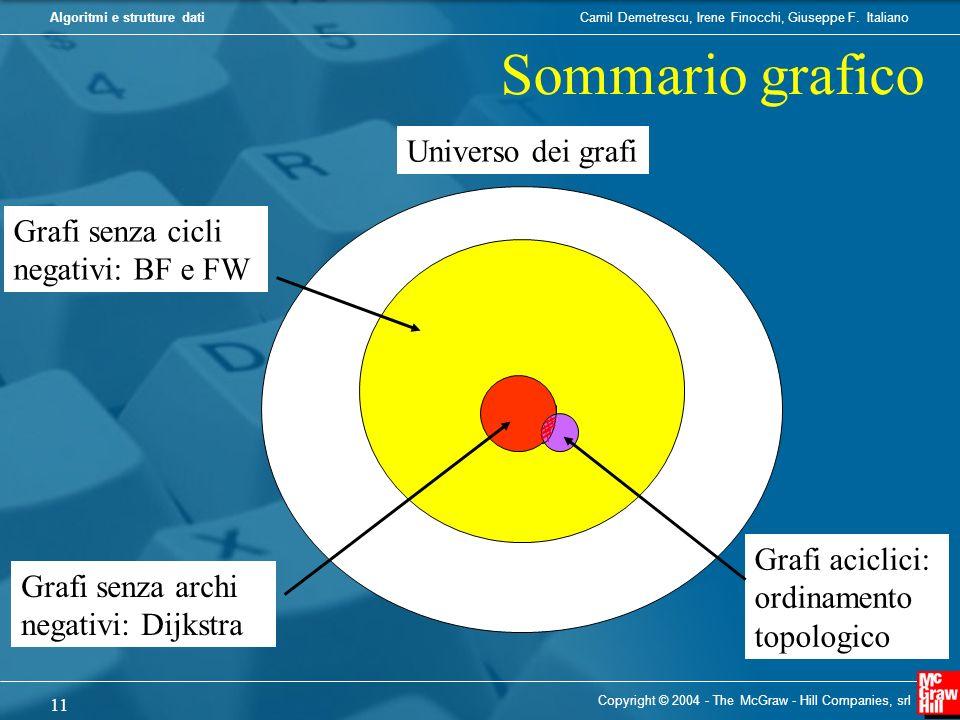 Sommario grafico Universo dei grafi