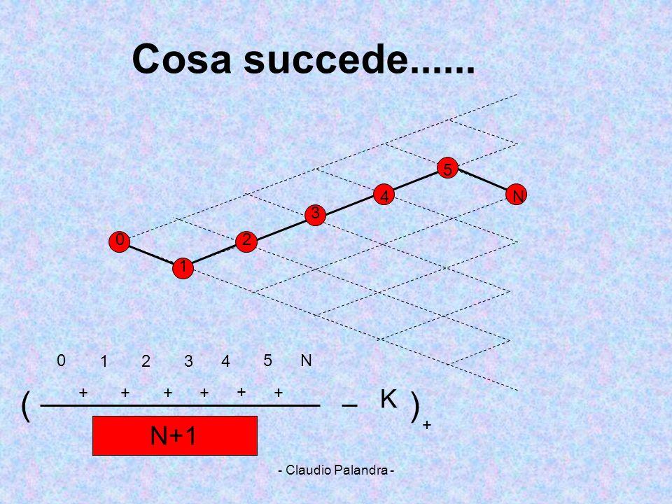 Cosa succede...... ( ) K N+1 5 4 N 3 2 1 1 2 3 4 5 N + + + + + + +