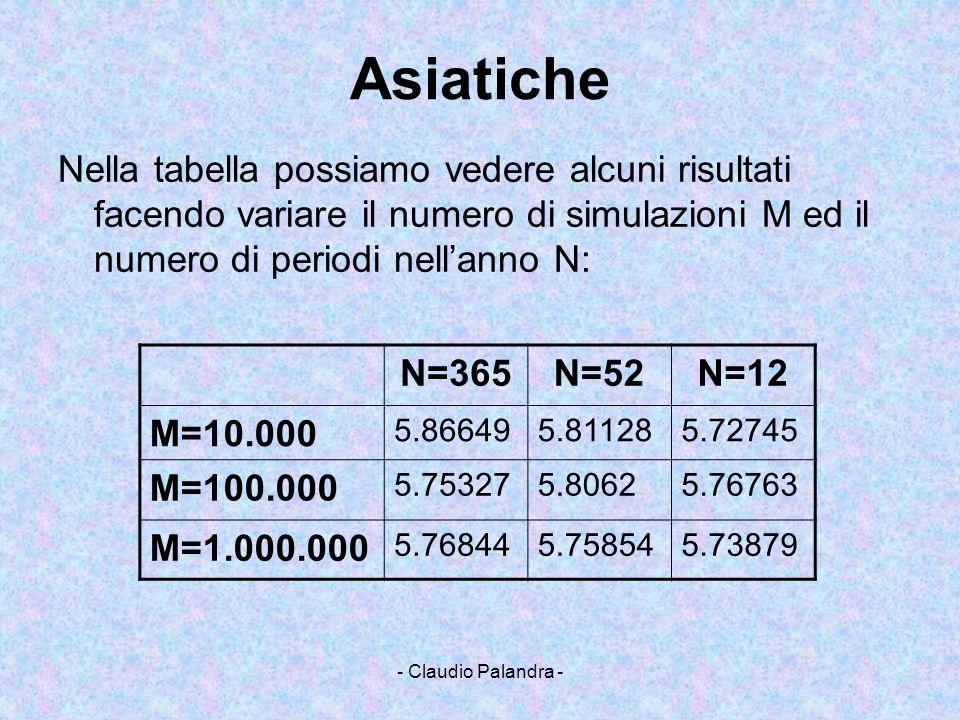 Asiatiche Nella tabella possiamo vedere alcuni risultati facendo variare il numero di simulazioni M ed il numero di periodi nell'anno N: